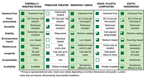 Softwood Lumber Grades Chart ~ Thermally modified wood